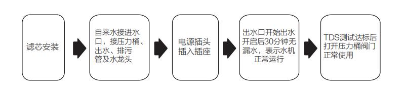 浩泽家用净水机产品安装