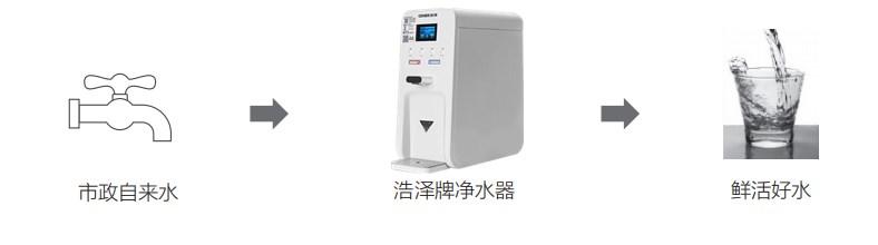 浩泽JZY-A2B-SW台式直饮净水机
