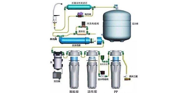 RO净水器为何又被称为反渗透净水机?