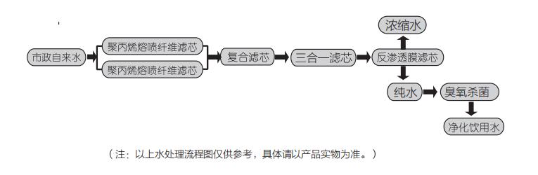 浩泽JZY-A5B2-G2(HDW)净水器制水工艺流程图