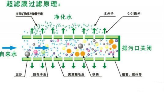 超滤膜原理图