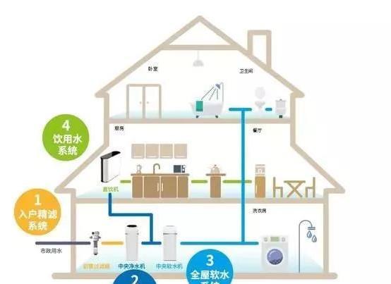 家用净水布局图